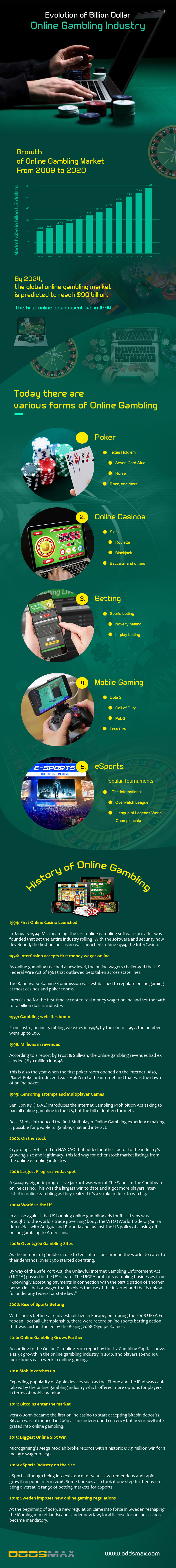 Evolution of Online Gambling 2020